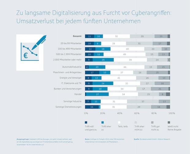 Photo of Furcht vor Cyberangriffen führt bei jedem fünften Unternehmen zu Umsatzverlust