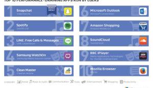 AVG legt offen, welche der weltweit beliebtesten Apps auf Ihrem Telefon Caching anwenden und welche nicht