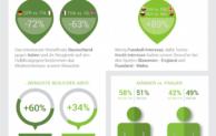 VEXCASH Traffic-Analyse zur EM: TV-Werbung beim Kampf um die Nutzerzahlen