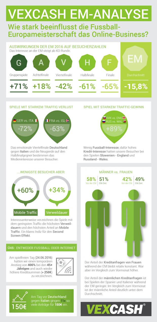 Photo of VEXCASH Traffic-Analyse zur EM: TV-Werbung beim Kampf um die Nutzerzahlen