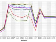 Breitbandanbietern und Internet-Streamingdiensten in die Karten geschaut