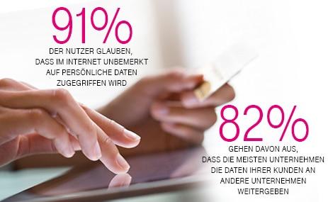 Photo of Deutsche Telekom: Internetnutzer wollen Datenhoheit zurück
