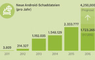 Neue Ransomware bedroht Android-Geräte