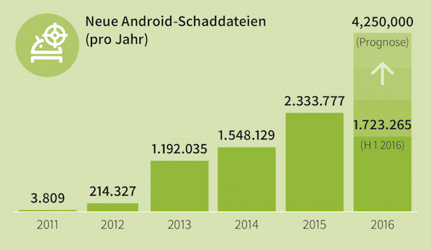 Photo of Neue Ransomware bedroht Android-Geräte