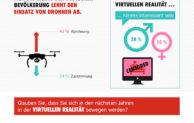 Kaspersky-Studie zur IFA: Deutsche skeptisch bei Virtual Reality, Drohnen und digitalem Bezahlen