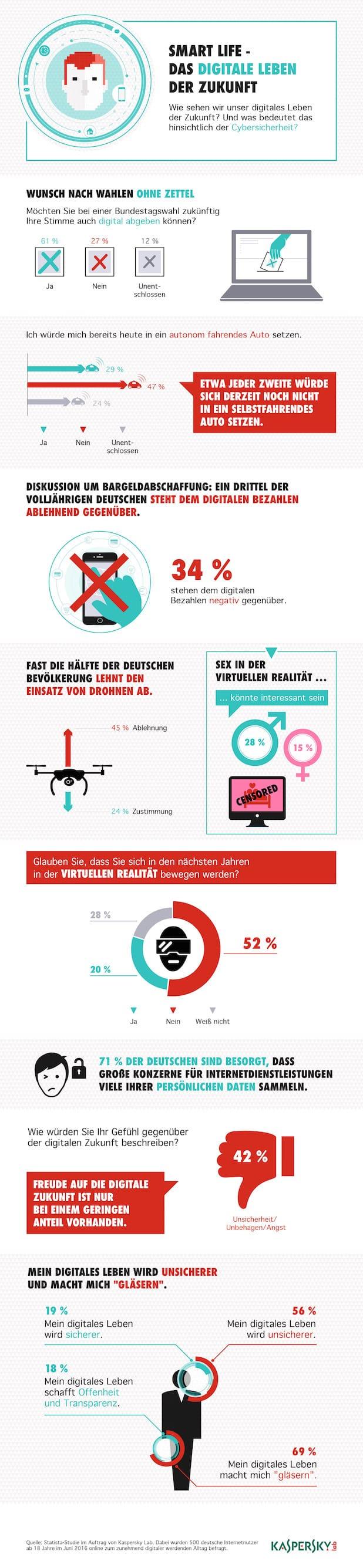 Photo of Kaspersky-Studie zur IFA: Deutsche skeptisch bei Virtual Reality, Drohnen und digitalem Bezahlen