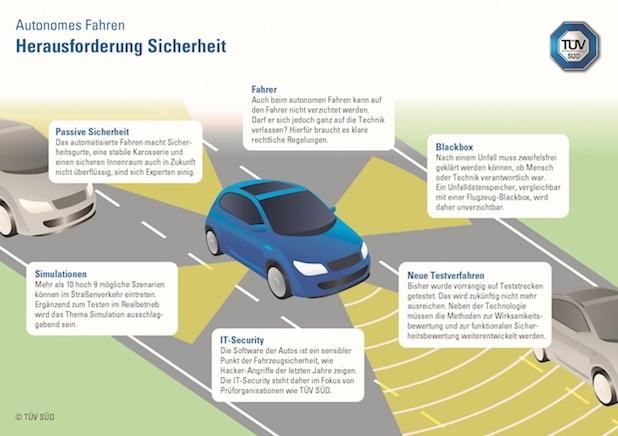 Photo of TÜV SÜD: Autonomes Fahren bringt neue Herausforderungen in puncto Sicherheit mit sich