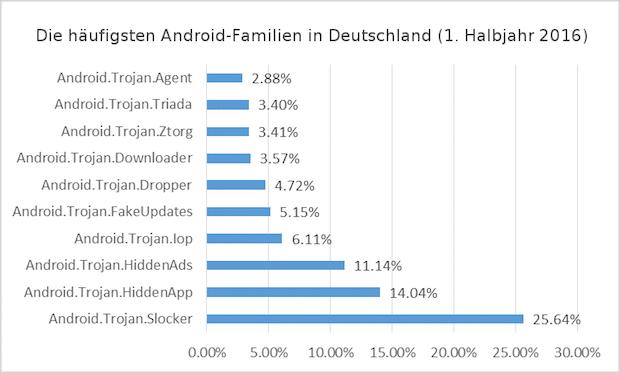 Photo of Bitdefender zeigt: Ransomware wird zur größten Bedrohung für Android