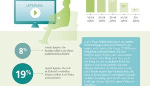 Über eine Million Deutsche bezahlen freiwillig für Let´s-Play-Inhalte auf YouTube und Co.