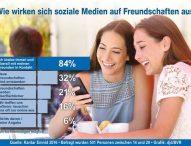 Umfrage: Jugendliche sehen soziale Netzwerke in Bezug auf Freundschaften positiv