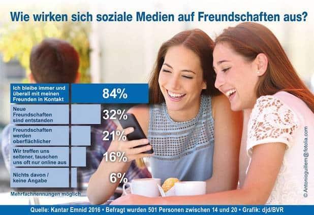 Photo of Umfrage: Jugendliche sehen soziale Netzwerke in Bezug auf Freundschaften positiv