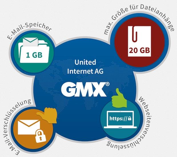 Photo of E-Mail Anbieter GMX und Web.de im Test: Verschlüsselung ist etwas Exklusives