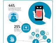 Eltern sorgen sich wegen Cyber-Mobbing