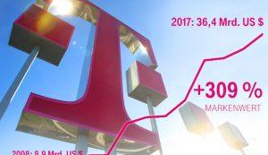 Deutsche Telekom erreicht höchsten Markenwert ihrer Geschichte
