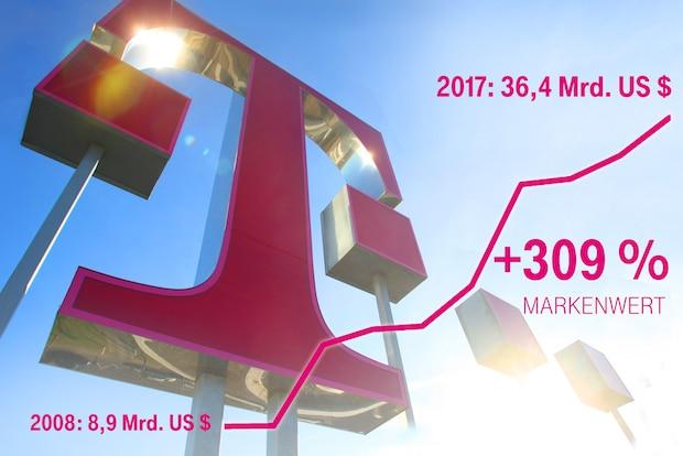 Photo of Deutsche Telekom erreicht höchsten Markenwert ihrer Geschichte