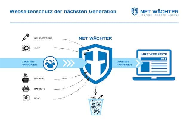 Photo of Neue cloudbasierte IT-Security-Lösung gestartet