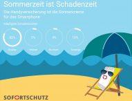Sommerzeit ist Schadenzeit: Die Handyversicherung ist die Sonnencreme für das Smartphone