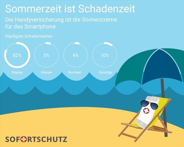 Photo of Sommerzeit ist Schadenzeit: Die Handyversicherung ist die Sonnencreme für das Smartphone