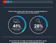 Suchmaschinen und Unternehmenswebsites sind Top-Quellen für unternehmensbezogene Informationen