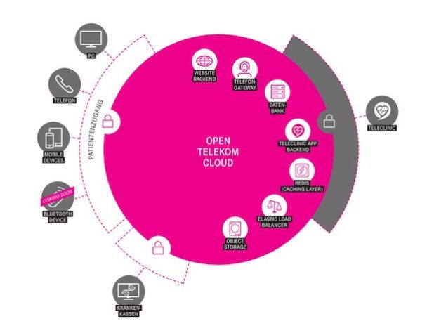 Telekom fördert Start-up TeleClinic