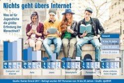 Aktuelle Umfrage unter Jugendlichen liefert ein klares Urteil