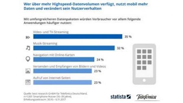 Smartphone-Nutzer wünschen sich mehr Datenvolumen