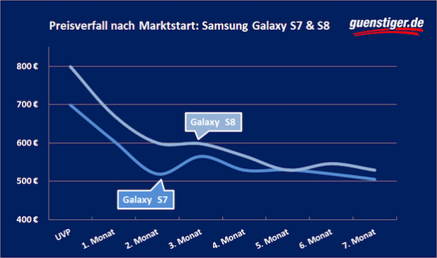 So rasant wird das Samsung Galaxy S9 im Preis fallen