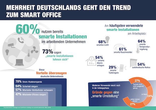 Mehrheit Deutschlands aufgeschlossen gegenüber Smart-Office