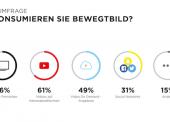 Mobile first? Von wegen! Deutsche lieben ihren Fernseher