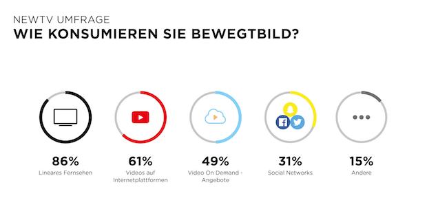 Photo of Mobile first? Von wegen! Deutsche lieben ihren Fernseher