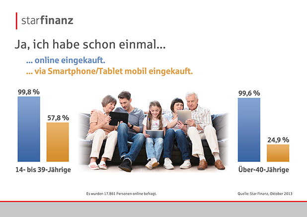 Photo of Online-Shopping ist Normalität geworden