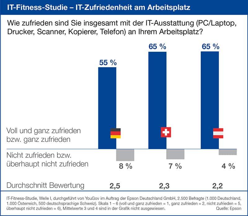 Photo of IT-Fitness-Studie: IT-Zufriedenheit ist Generationenfrage